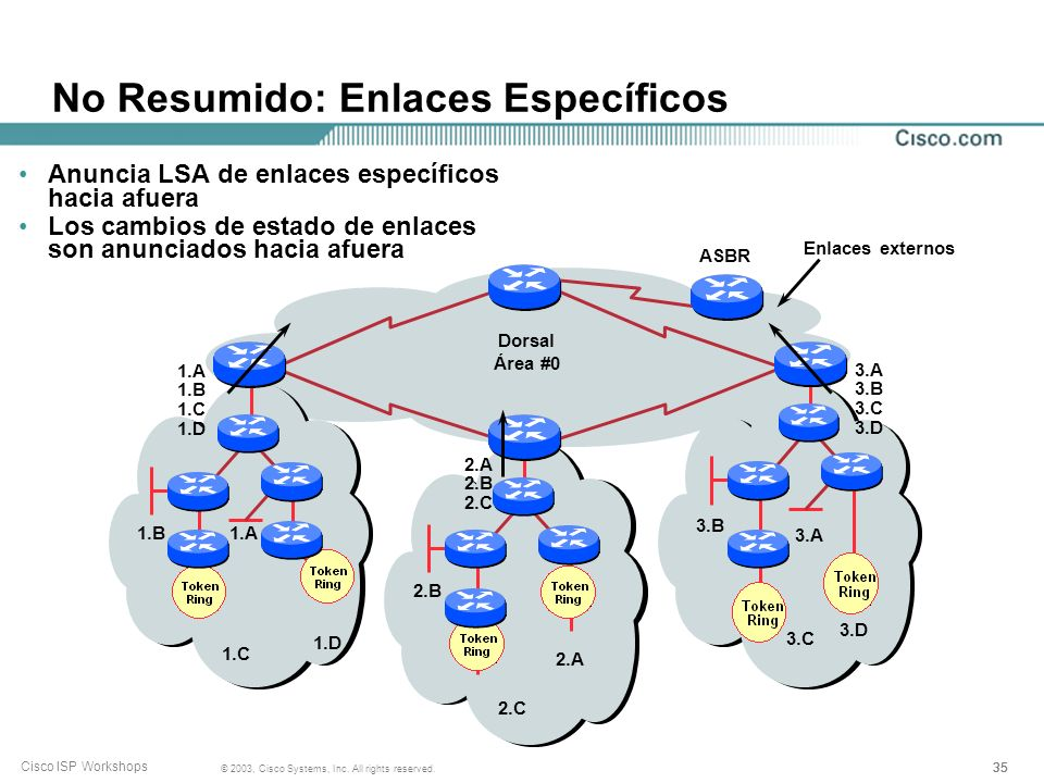 35 © 2003, Cisco Systems, Inc. All rights reserved. Cisco ISP Workshops No Resumido: Enlaces Específicos Dorsal Área #0 Enlaces externos 1.A 1.C 1.B 1