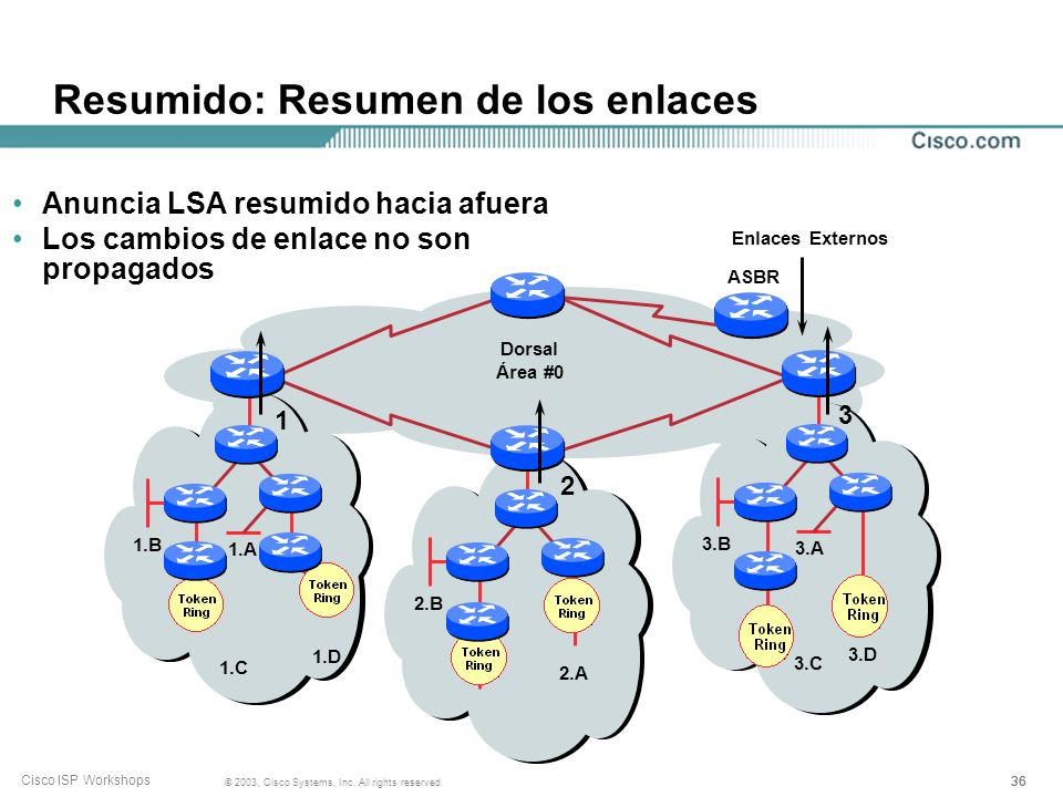 36 © 2003, Cisco Systems, Inc. All rights reserved. Cisco ISP Workshops Resumido: Resumen de los enlaces Dorsal Área #0 ASBR Enlaces Externos 1.A 1.C
