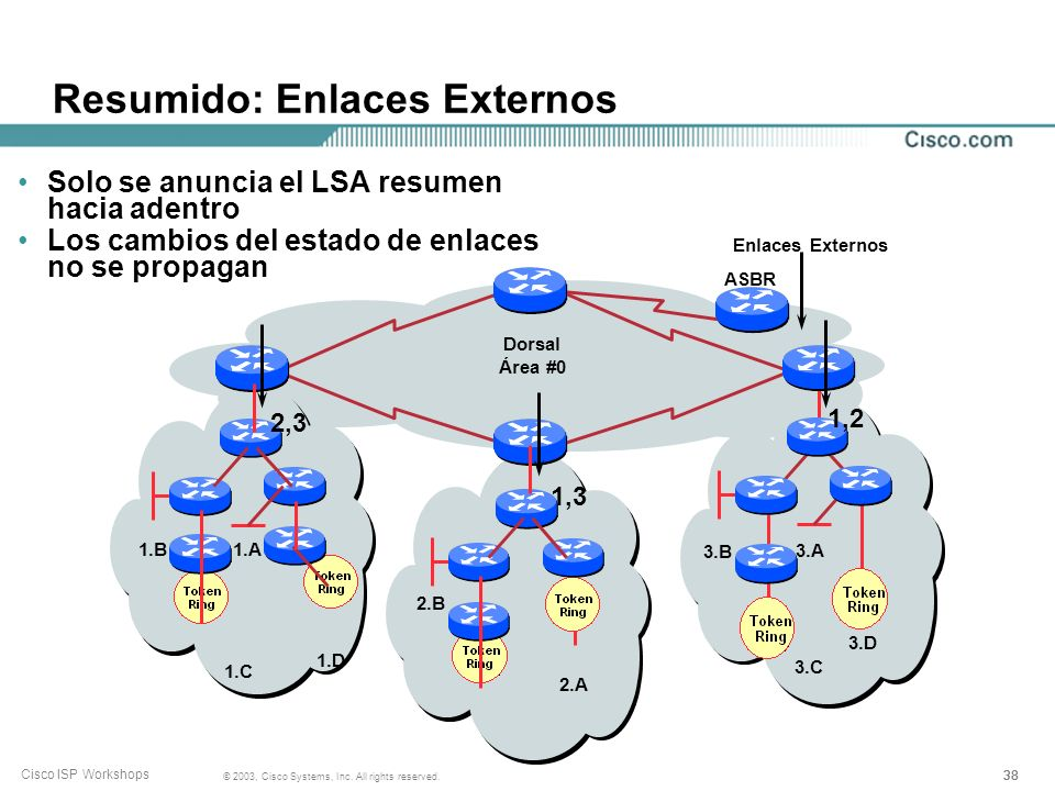38 © 2003, Cisco Systems, Inc. All rights reserved. Cisco ISP Workshops ASBR Enlaces Externos 1.A 1.C 1.B 1.D 3.C 3.B 2.A 2,3 1,3 1,2 Resumido: Enlace