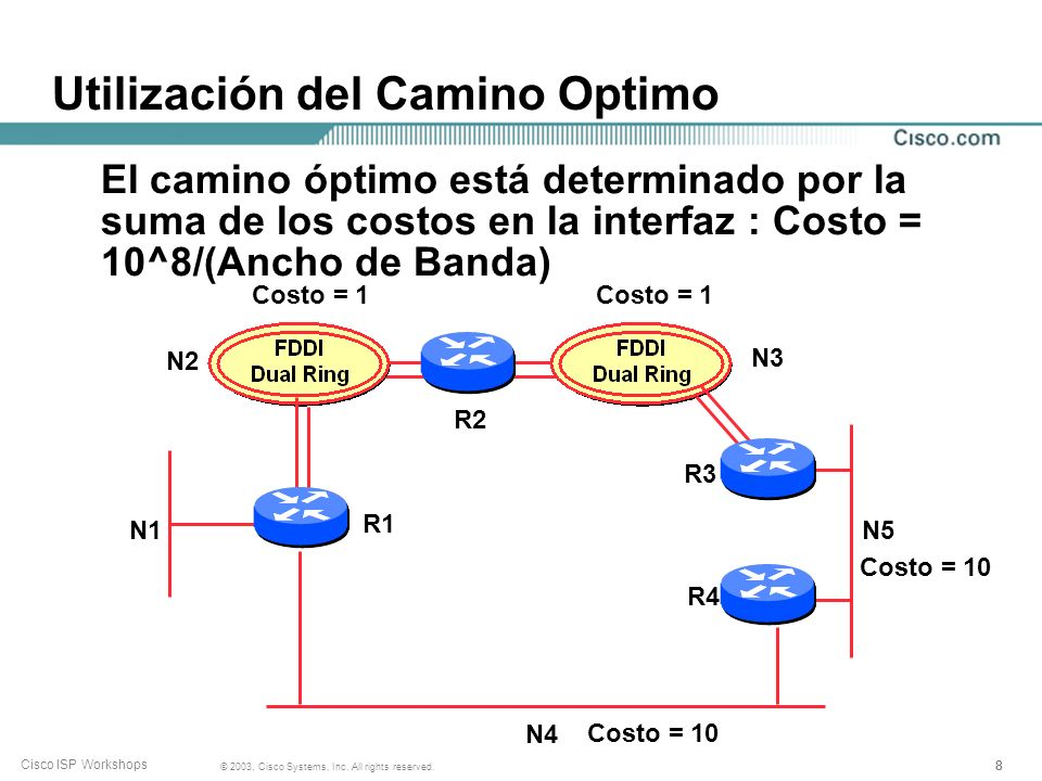888 © 2003, Cisco Systems, Inc. All rights reserved. Cisco ISP Workshops Utilización del Camino Optimo N1 N2 N3 N4 N5 R1 R2 R3 R4 Costo = 1 Costo = 10