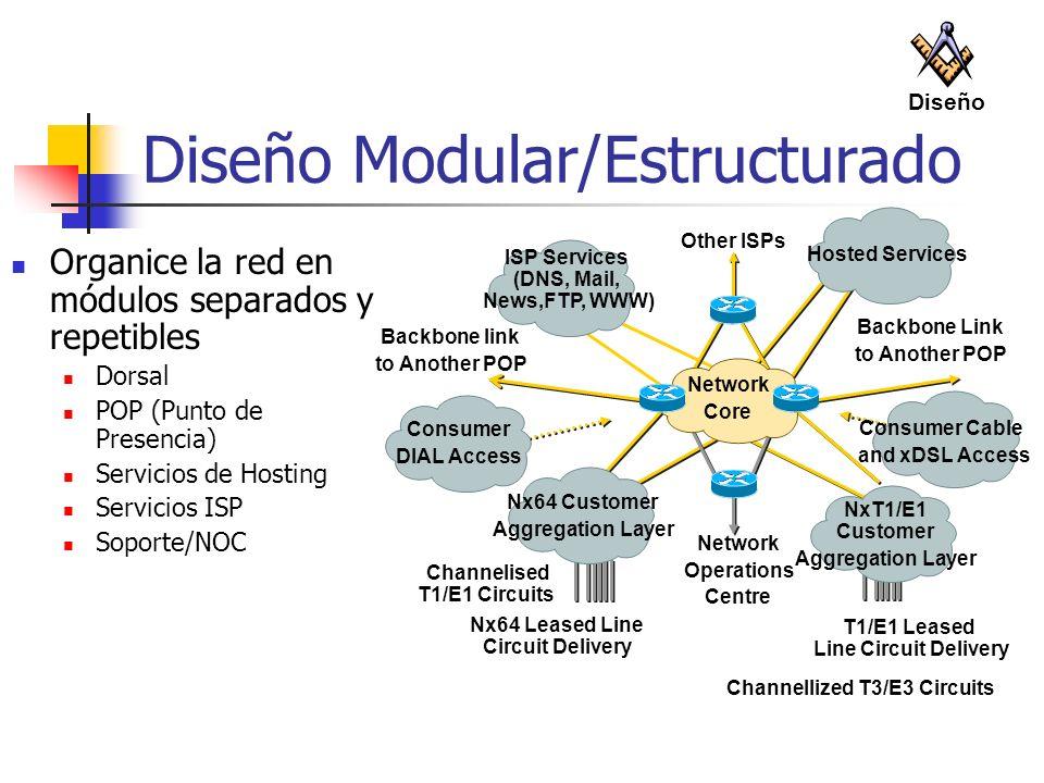 Diseño Modular/Estructurado Organice la red en módulos separados y repetibles Dorsal POP (Punto de Presencia) Servicios de Hosting Servicios ISP Sopor