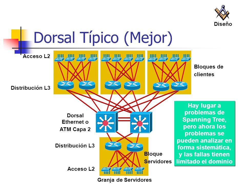 Bloques de clientes Distribución L3 Acceso L2 Bloque Servidores Granja de Servidores Distribución L3 Acceso L2 Dorsal Ethernet o ATM Capa 2 Hay lugar
