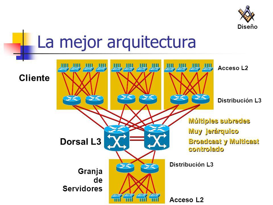 La mejor arquitectura Distribución L3 Acceso L2 Dorsal L3 Granja de Servidores Acceso L2 Múltiples subredes Muy jerárquico Broadcast y Multicast contr