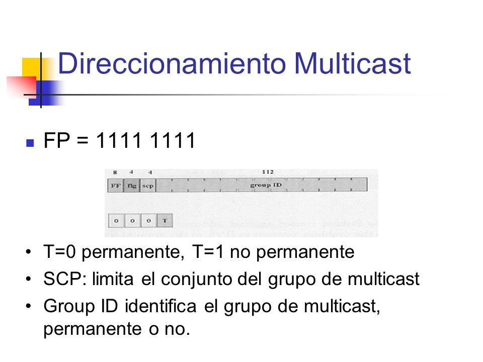 FP = 1111 1111 Direccionamiento Multicast T=0 permanente, T=1 no permanente SCP: limita el conjunto del grupo de multicast Group ID identifica el grup
