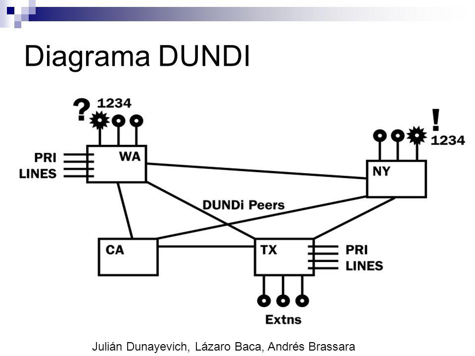 Diagrama DUNDI Julián Dunayevich, Lázaro Baca, Andrés Brassara
