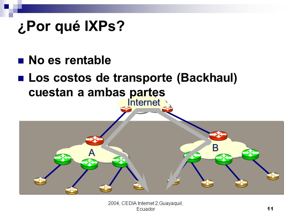 2004, CEDIA Internet 2,Guayaquil, Ecuador11 Internet A B ¿Por qué IXPs? No es rentable Los costos de transporte (Backhaul) cuestan a ambas partes