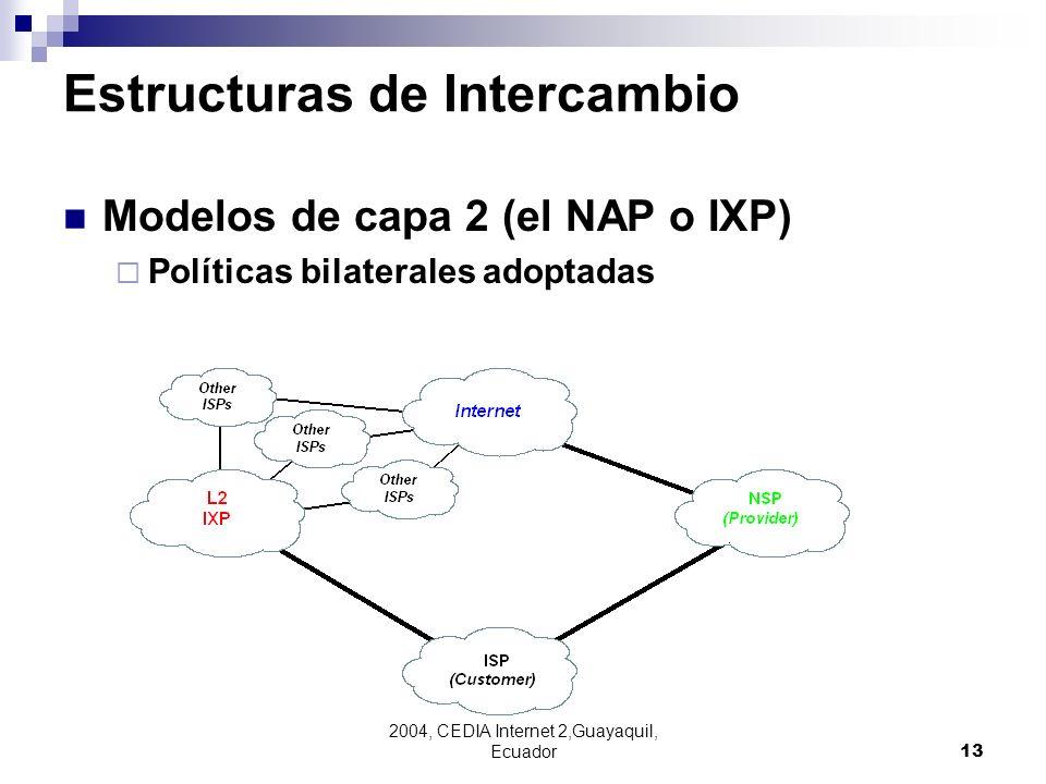 2004, CEDIA Internet 2,Guayaquil, Ecuador13 Estructuras de Intercambio Modelos de capa 2 (el NAP o IXP) Políticas bilaterales adoptadas