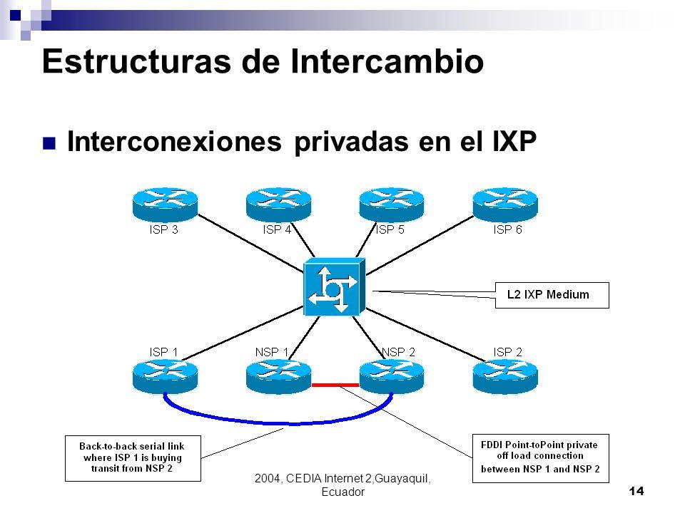 2004, CEDIA Internet 2,Guayaquil, Ecuador14 Estructuras de Intercambio Interconexiones privadas en el IXP