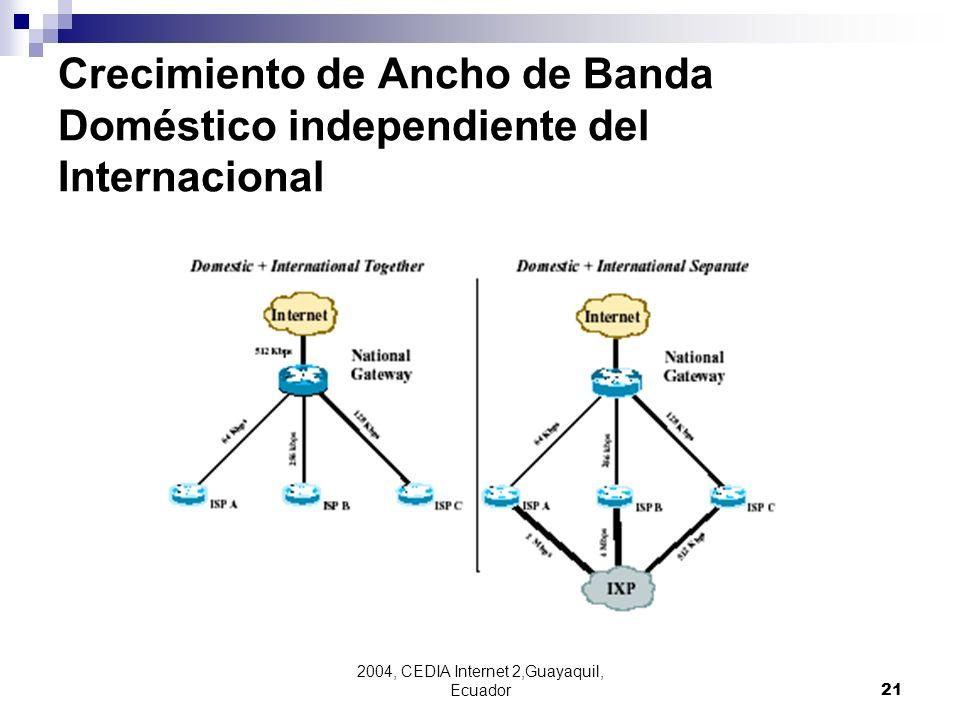 2004, CEDIA Internet 2,Guayaquil, Ecuador21 Crecimiento de Ancho de Banda Doméstico independiente del Internacional