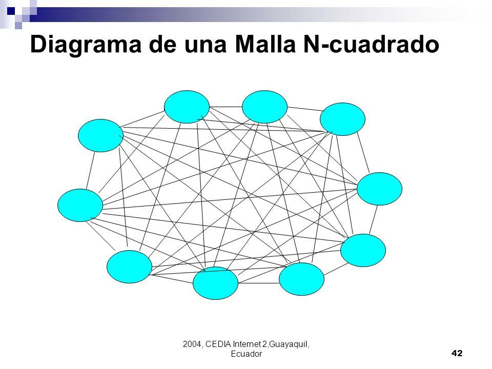 2004, CEDIA Internet 2,Guayaquil, Ecuador42 Diagrama de una Malla N-cuadrado