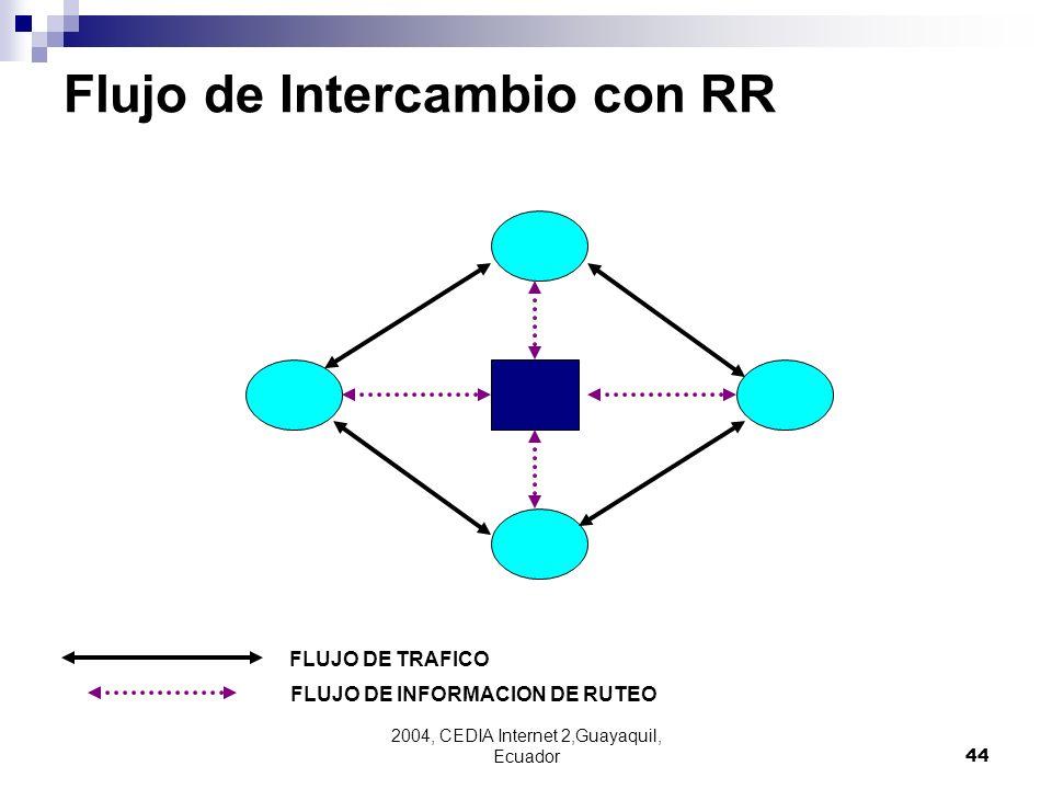2004, CEDIA Internet 2,Guayaquil, Ecuador44 Flujo de Intercambio con RR FLUJO DE TRAFICO FLUJO DE INFORMACION DE RUTEO