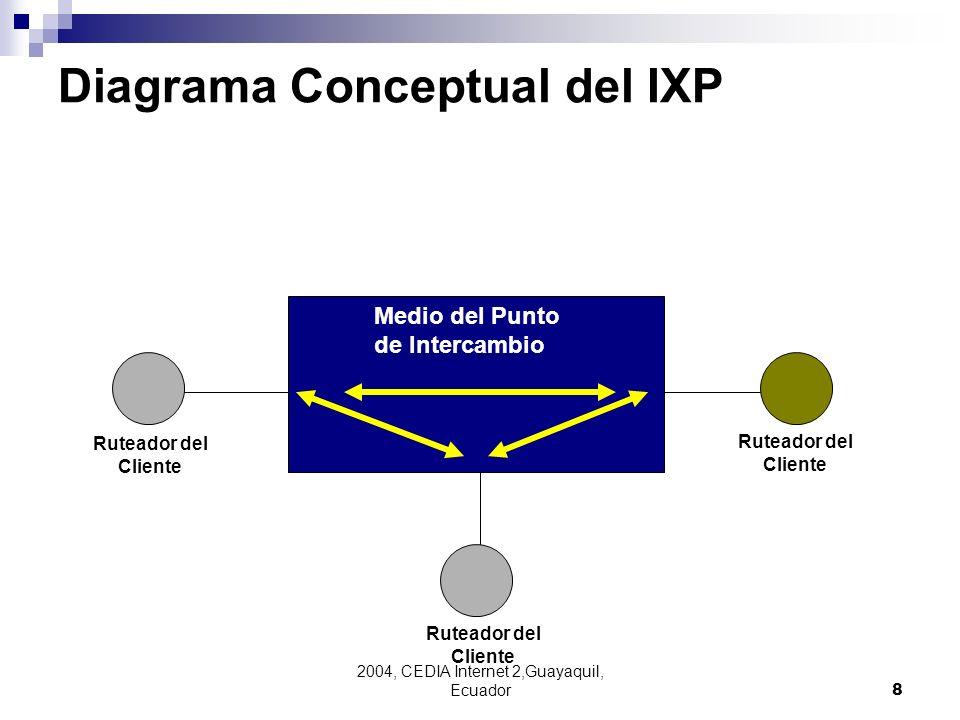 2004, CEDIA Internet 2,Guayaquil, Ecuador8 Ruteador del Cliente Medio del Punto de Intercambio Diagrama Conceptual del IXP Ruteador del Cliente