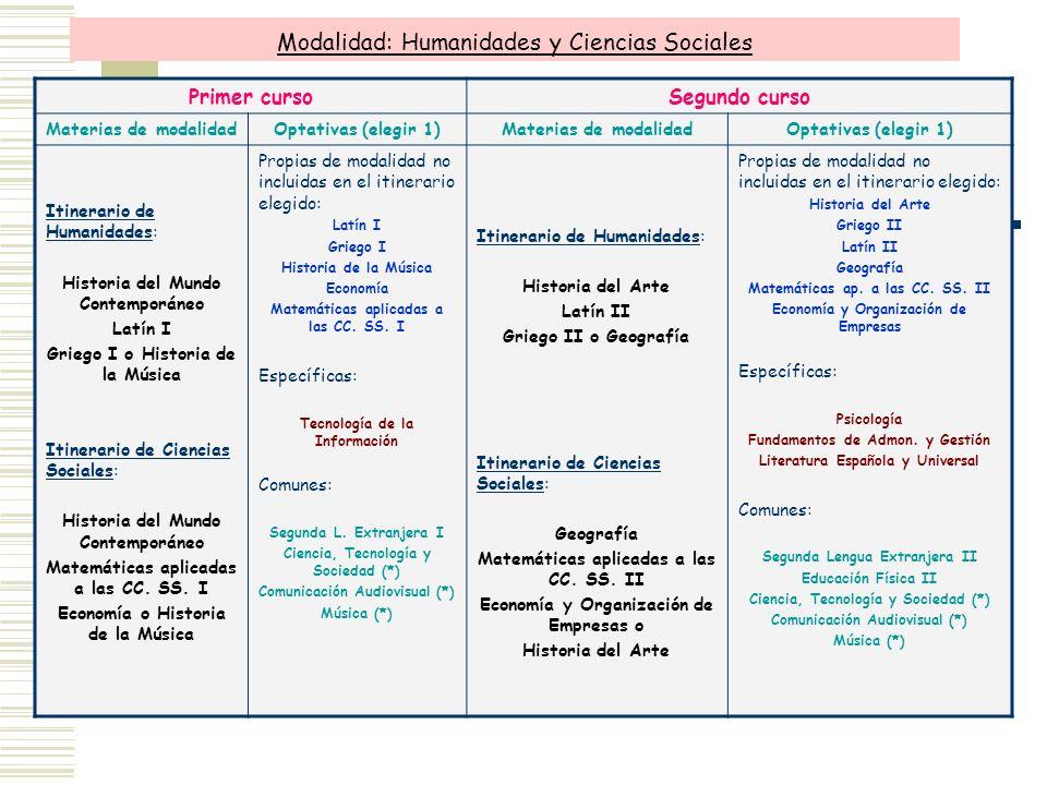 Modalidad: Humanidades y Ciencias Sociales Primer cursoSegundo curso Materias de modalidadOptativas (elegir 1)Materias de modalidadOptativas (elegir 1