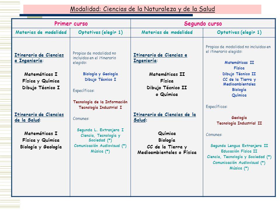 Modalidad: Ciencias de la Naturaleza y de la Salud Primer cursoSegundo curso Materias de modalidadOptativas (elegir 1)Materias de modalidadOptativas (