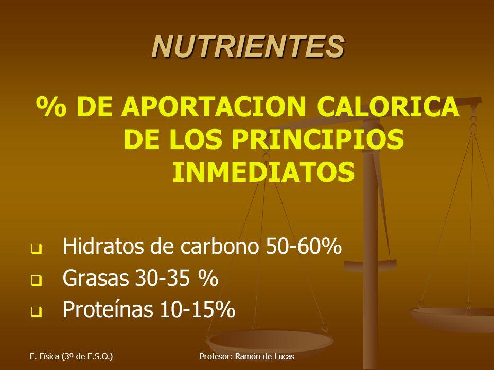 E. Física (3º de E.S.O.)Profesor: Ramón de Lucas NUTRIENTES % DE APORTACION CALORICA DE LOS PRINCIPIOS INMEDIATOS Hidratos de carbono 50-60% Grasas 30