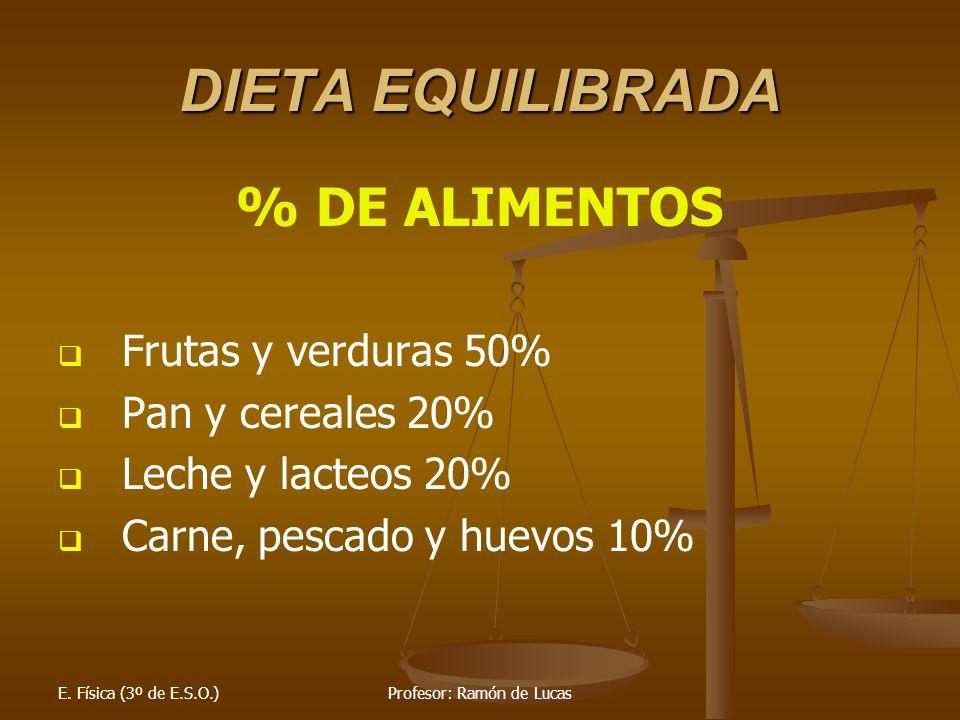 E. Física (3º de E.S.O.)Profesor: Ramón de Lucas DIETA EQUILIBRADA % DE ALIMENTOS Frutas y verduras 50% Pan y cereales 20% Leche y lacteos 20% Carne,