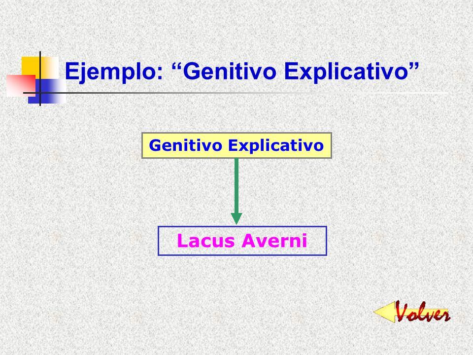 Ejemplo: Genitivo Subjetivo-Objetivo Gen. Subjetivo - Objetivo Fuga hostium Oppugnatio oppidi