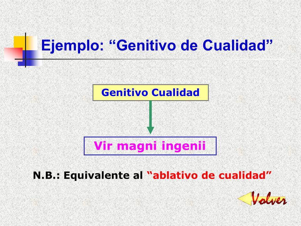 Ejemplo: Genitivo Explicativo Genitivo Explicativo Lacus Averni