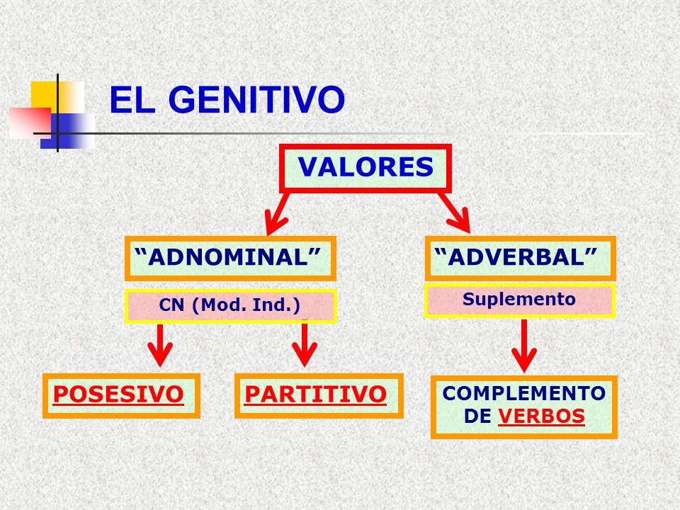 Genitivo VALOR ADNOMINAL: Es el Complemento determinativo del Nombre (sust./pron./adj.). (C.N. –Adyacente/Mod. Ind.-). VALOR ADVERBAL: Conserva alguno