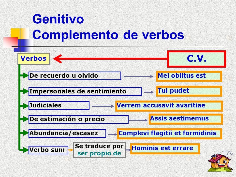 Genitivo posesivo Posesivo Indica posesión o pertenencia Tipos Posesivo Genitivo subjetivo u objetivo Genitivo explicativo Genitivo de cualidad Precis
