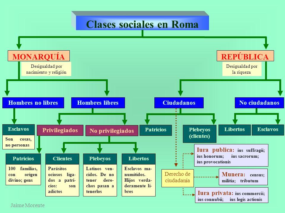 Jaime Morente Heredia CLASES SOCIALES EN ROMA J JERARQUÍA SOCIAL EN ROMA 1º Periodo : Monarquía 2º Periodo : República 3º Periodo : Imperio 4º Periodo
