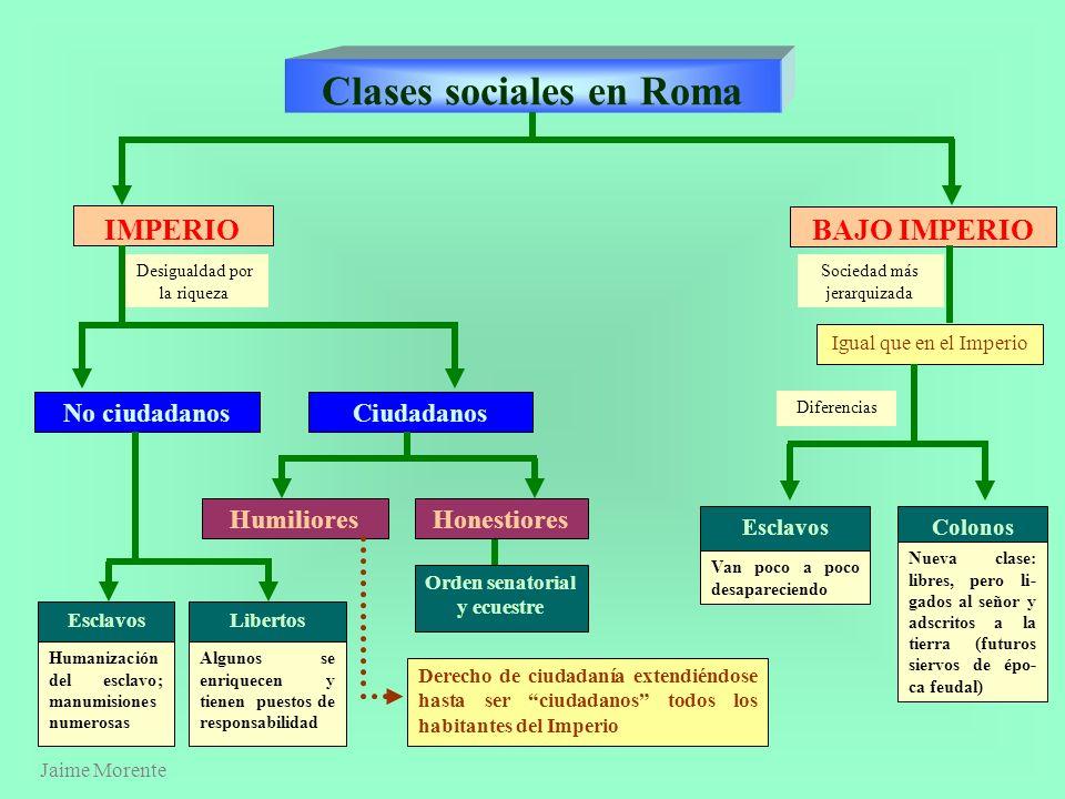 Jaime Morente Clases sociales en Roma MONARQUÍA Desigualdad por nacimiento y religión Hombres no libresHombres libres Esclavos Son cosas, no personas