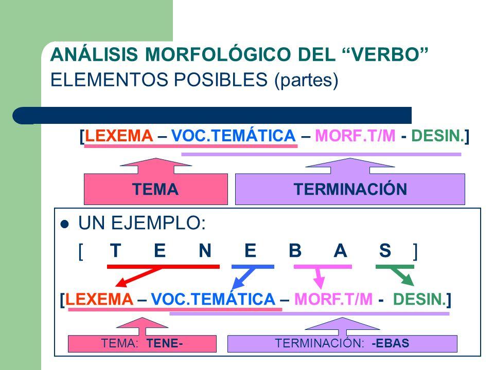 ANÁLISIS MORFOLÓGICO DEL VERBO ELEMENTOS POSIBLES (partes) [LEXEMA – VOC.TEMÁTICA – MORF.T/M - DESIN.] TEMATERMINACIÓN UN EJEMPLO: [ T E N E B A S ] [LEXEMA – VOC.TEMÁTICA – MORF.T/M - DESIN.] TEMA: TENE-TERMINACIÓN: -EBAS
