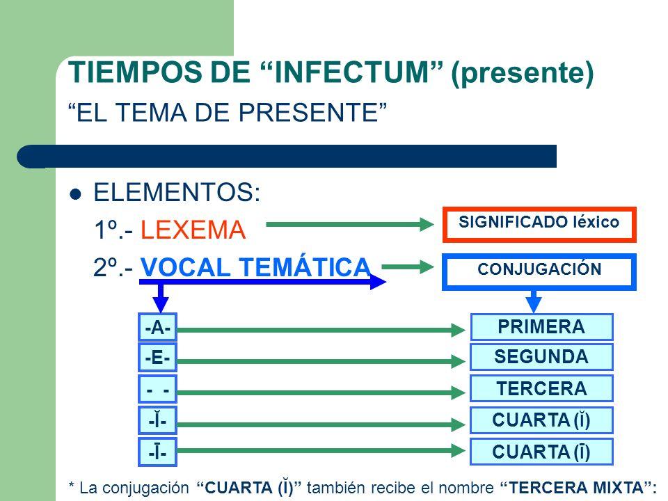 TIEMPOS DE INFECTUM (presente) EL TEMA DE PRESENTE ELEMENTOS: 1º.- LEXEMA 2º.- VOCAL TEMÁTICA SIGNIFICADO léxico CONJUGACIÓN -A- -E- - -Ĭ--Ĭ- -Ī--Ī- PRIMERA SEGUNDA TERCERA CUARTA ( Ĭ ) CUARTA ( Ī ) * La conjugación CUARTA (Ĭ) también recibe el nombre TERCERA MIXTA :