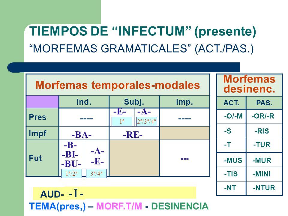 TIEMPOS DE INFECTUM (presente) EL TEMA DE PRESENTE ELEMENTOS: 1º.- LEXEMA 2º.- VOCAL TEMÁTICA SIGNIFICADO léxico CONJUGACIÓN -A- -E- - -Ĭ--Ĭ- -Ī--Ī- P