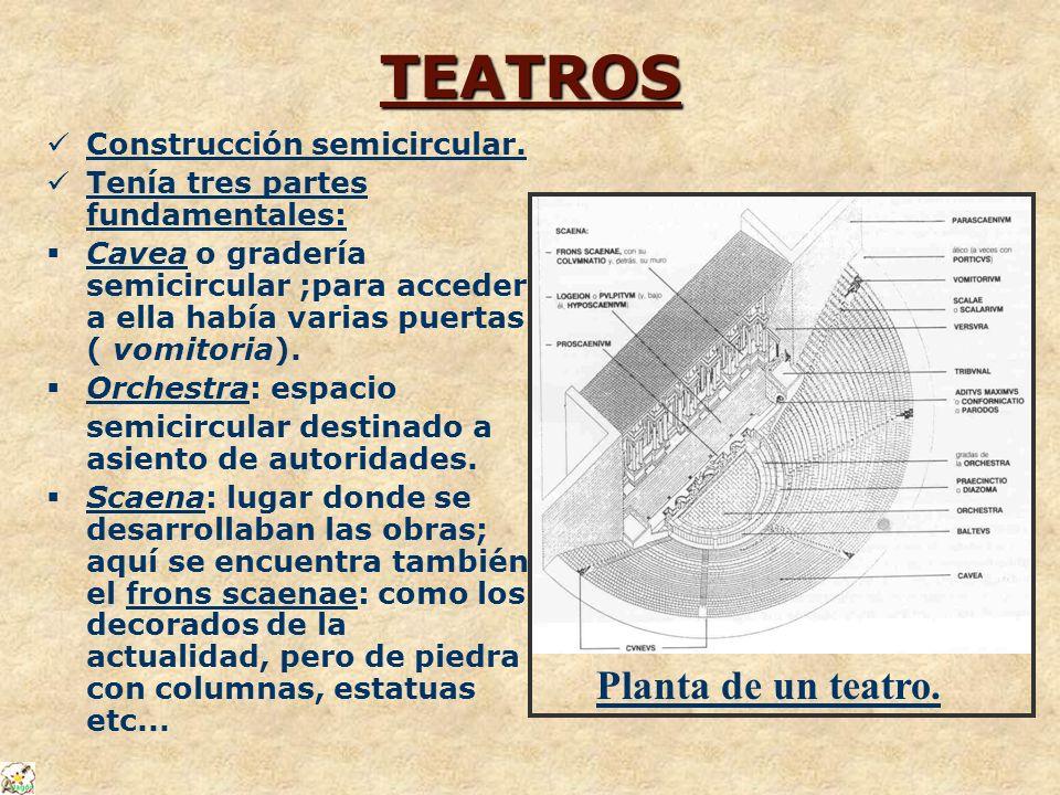 TEATROS Construcción semicircular. Tenía tres partes fundamentales: Cavea o gradería semicircular ;para acceder a ella había varias puertas ( vomitori