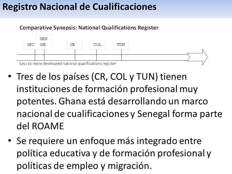 Registro Nacional de Cualificaciones Tres de los países (CR, COL y TUN) tienen instituciones de formación profesional muy potentes. Ghana está desarro