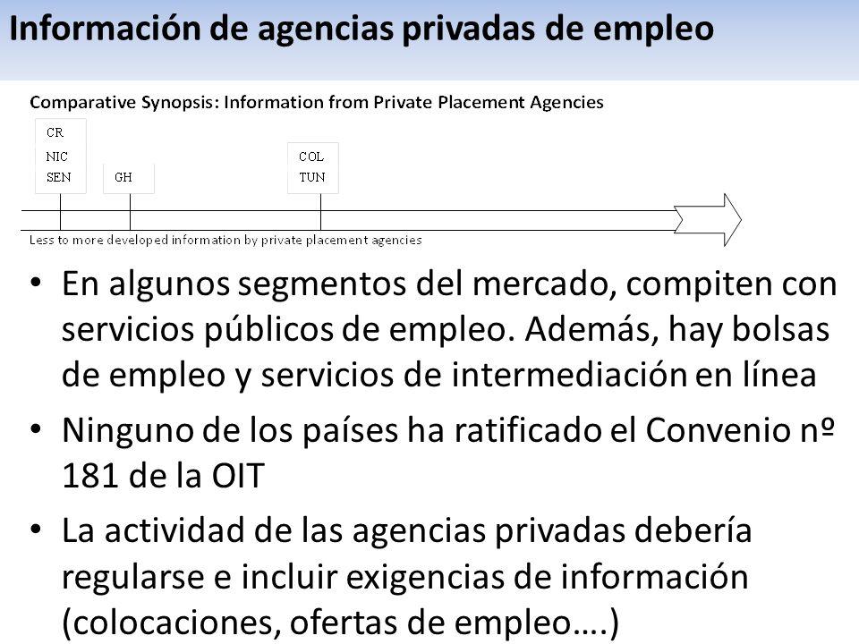 Información de agencias privadas de empleo En algunos segmentos del mercado, compiten con servicios públicos de empleo. Además, hay bolsas de empleo y
