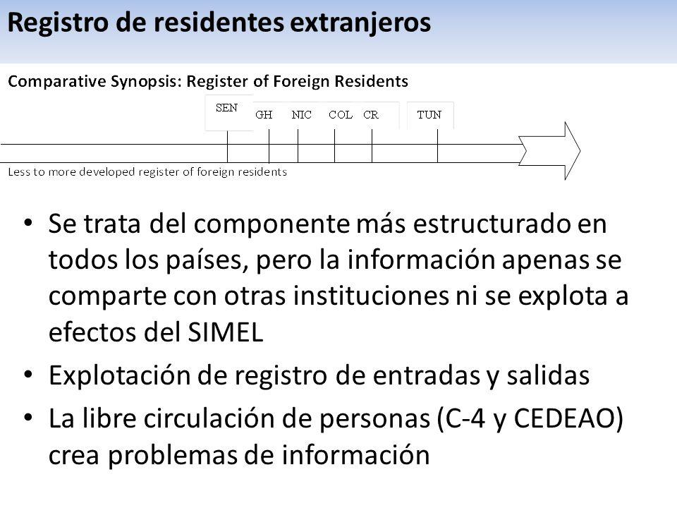 Registro de residentes extranjeros Se trata del componente más estructurado en todos los países, pero la información apenas se comparte con otras instituciones ni se explota a efectos del SIMEL Explotación de registro de entradas y salidas La libre circulación de personas (C-4 y CEDEAO) crea problemas de información