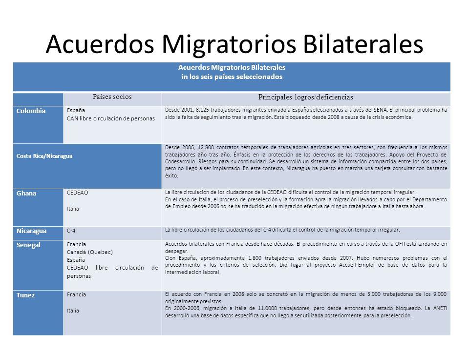 Acuerdos Migratorios Bilaterales in los seis países seleccionados Países socios Principales logros/deficiencias Colombia España CAN libre circulación de personas Desde 2001, 8.125 trabajadores migrantes enviado a España seleccionados a través del SENA.