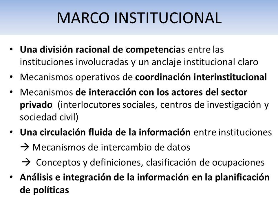 MARCO INSTITUCIONAL Una división racional de competencias entre las instituciones involucradas y un anclaje institucional claro Mecanismos operativos