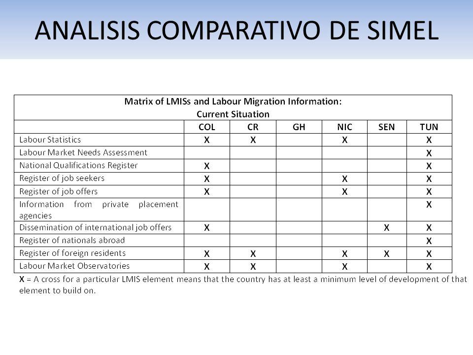 ANALISIS COMPARATIVO DE SIMEL