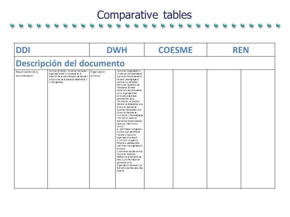 Comparative tables DDIDWHCOESMEREN Descripción del documento Responsables de la documentación Nombre, afiliación y rol de los individuo(s) y organización(es) involucrados en la creación de la documentación del estudio: i) productores de la operación estadística; ii) investigadores.