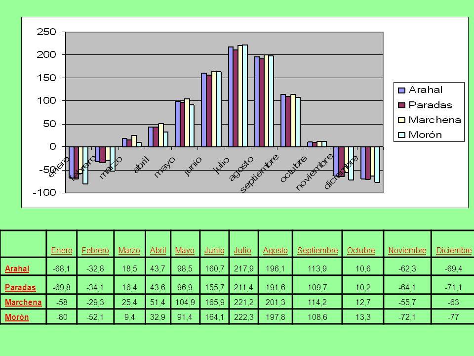 EneroFebreroMarzoAbrilMayoJunioJulioAgostoSeptiembreOctubreNoviembreDiciembre Arahal-68,1-32,818,543,798,5160,7217,9196,1113,910,6-62,3-69,4 Paradas-6