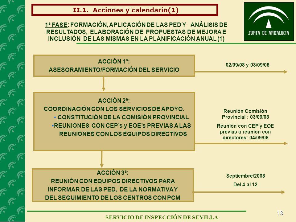 18 II.1. Acciones y calendario(1) SERVICIO DE INSPECCIÓN DE SEVILLA ACCIÓN 1ª: ASESORAMIENTO/FORMACIÓN DEL SERVICIO 02/09/08 y 03/09/08 1ª FASE: FORMA
