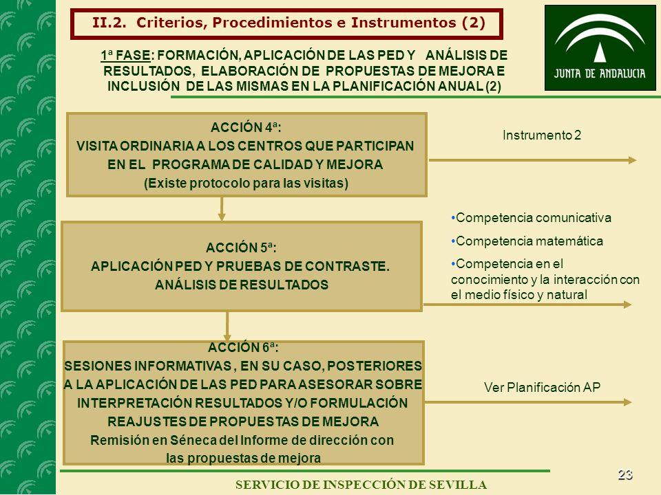 23 SERVICIO DE INSPECCIÓN DE SEVILLA ACCIÓN 5ª: APLICACIÓN PED Y PRUEBAS DE CONTRASTE. ANÁLISIS DE RESULTADOS Competencia comunicativa Competencia mat