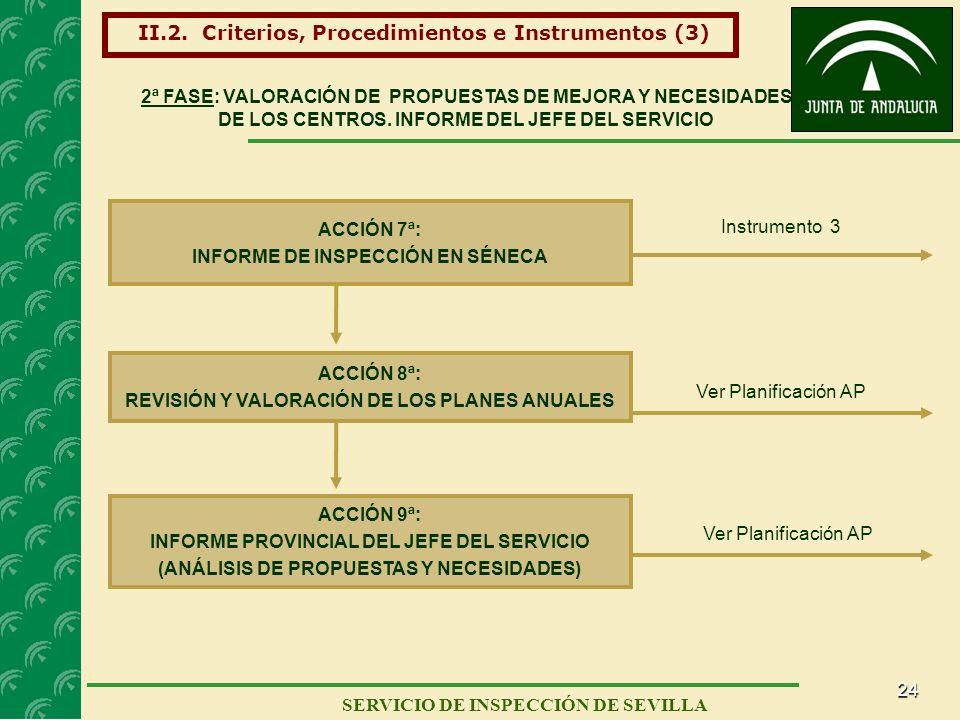 24 SERVICIO DE INSPECCIÓN DE SEVILLA ACCIÓN 7ª: INFORME DE INSPECCIÓN EN SÉNECA Instrumento 3 2ª FASE: VALORACIÓN DE PROPUESTAS DE MEJORA Y NECESIDADE