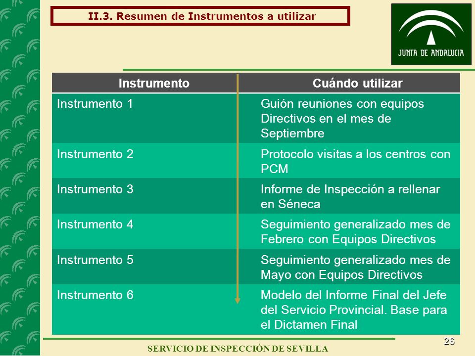 26 SERVICIO DE INSPECCIÓN DE SEVILLA II.3. Resumen de Instrumentos a utilizar InstrumentoCuándo utilizar Instrumento 1Guión reuniones con equipos Dire