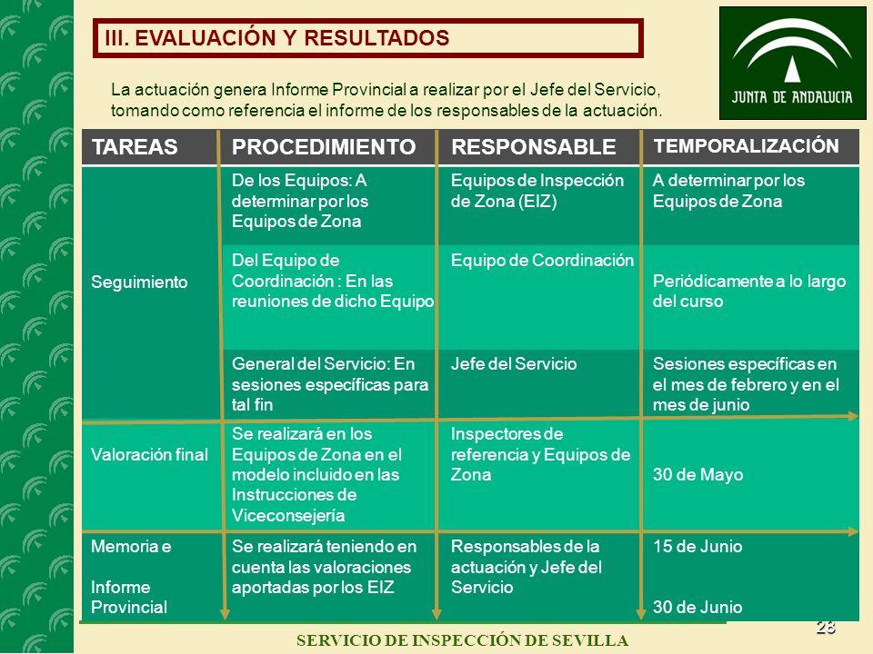 28 SERVICIO DE INSPECCIÓN DE SEVILLA III. EVALUACIÓN Y RESULTADOS TAREASPROCEDIMIENTORESPONSABLE TEMPORALIZACIÓN Seguimiento De los Equipos: A determi