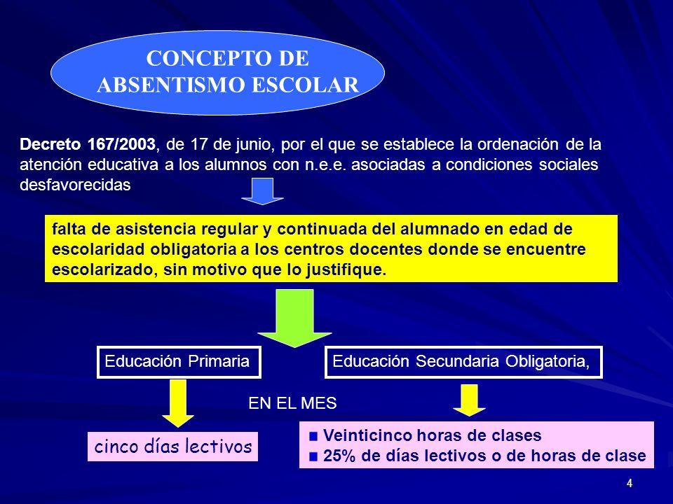 5 PROYECTO DE CENTRO En todos los documentos de planificación se incorporarán las formas concretas para llevar a cabo las medidas que se les asignan en el Área de Prevención e Intervención en el Ámbito Escolar del Plan Integral para la Prevención, Seguimiento y Control del Absentismo Escolar: FINALIDADES EDUCATIVAS, PROYECTO CURRICULAR Y ROF El Consejo Escolar del centro revisará y valorará la repercusión de las medidas adoptadas en la solución de las situaciones de absentismo escolar.