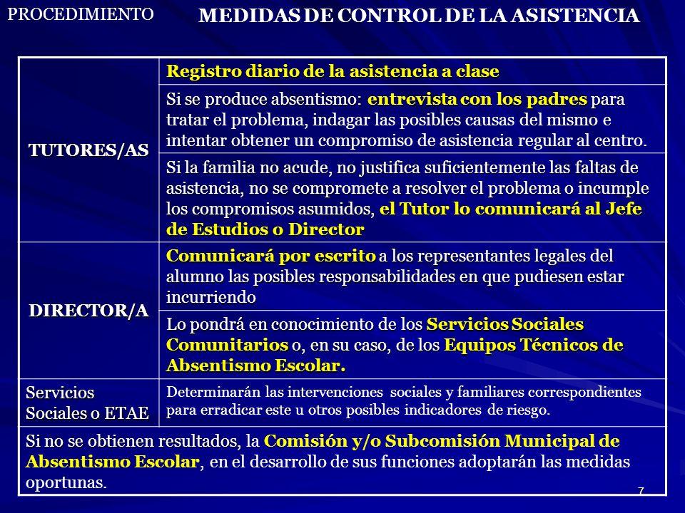 7 MEDIDAS DE CONTROL DE LA ASISTENCIA PROCEDIMIENTOTUTORES/AS Registro diario de la asistencia a clase Si se produce absentismo: entrevista con los pa