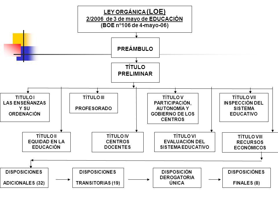 LEY ORGÁNICA (LOE) 2/2006 de 3 de mayo de EDUCACIÓN (BOE nº106 de 4-mayo-06) PREÁMBULO TÍTULO PRELIMINAR TITULO I LAS ENSEÑANZAS Y SU ORDENACIÓN TÍTUL