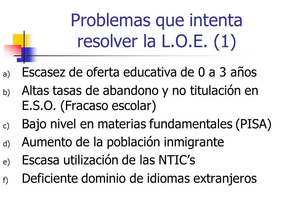 Problemas que intenta resolver la L.O.E. (1) a) Escasez de oferta educativa de 0 a 3 años b) Altas tasas de abandono y no titulación en E.S.O. (Fracas