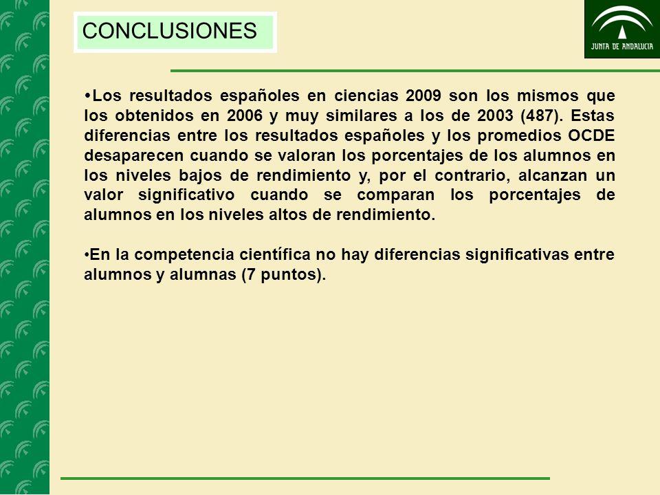 CONCLUSIONES Los resultados españoles en ciencias 2009 son los mismos que los obtenidos en 2006 y muy similares a los de 2003 (487). Estas diferencias