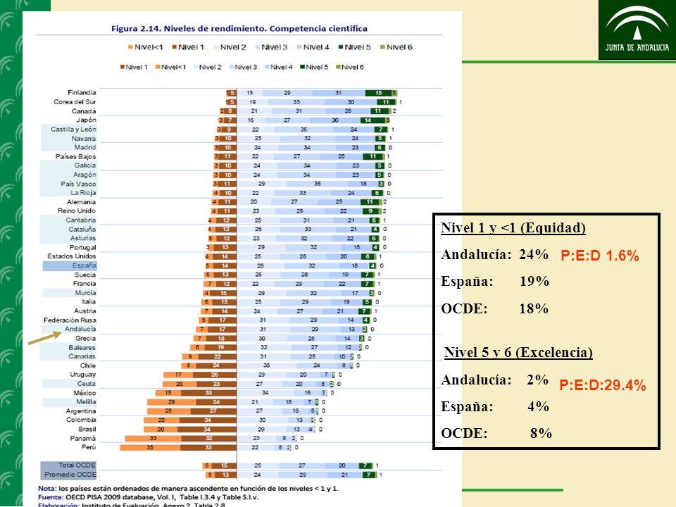 Niveles de rendimiento Nivel 1 y <1 (Equidad) Andalucía: 24% España: 19% OCDE: 18% Nivel 5 y 6 (Excelencia) Andalucía: 2% España: 4% OCDE: 8% P:E:D 1.