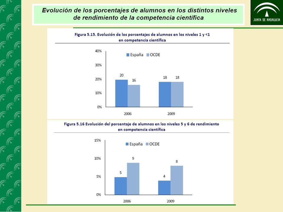CONCLUSIONES Los resultados españoles en ciencias 2009 son los mismos que los obtenidos en 2006 y muy similares a los de 2003 (487).
